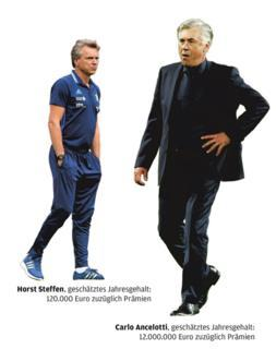 <p>Die Trainer</p>