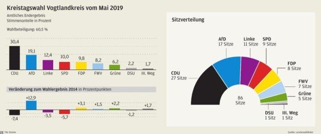 <p>Ergebnis der Kreistagswahl im Vogtlandkreis vom Mai 2019.&nbsp;</p>