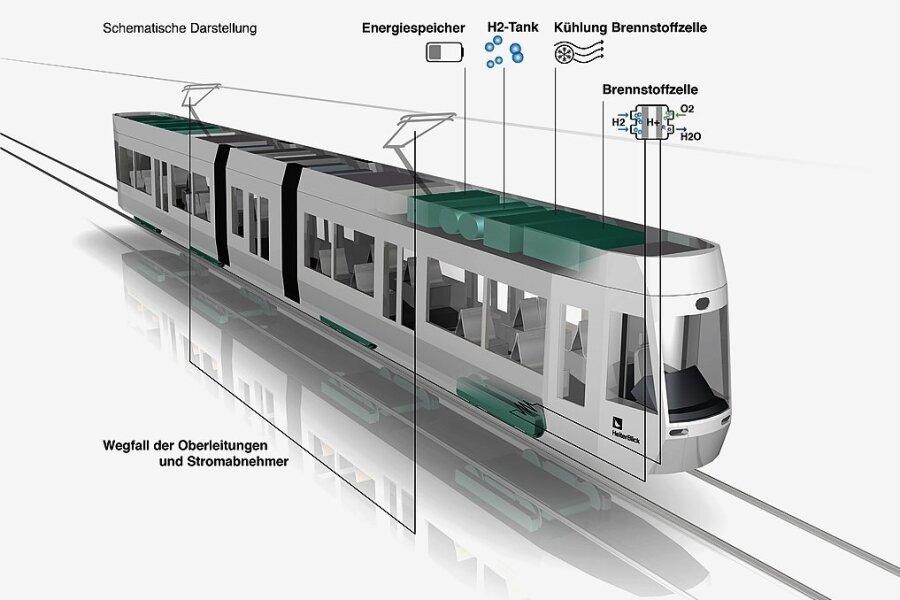 So wie auf dieser Modellzeichnung könnte die neuartige wasserstoffbetriebene Straßenbahn aussehen.