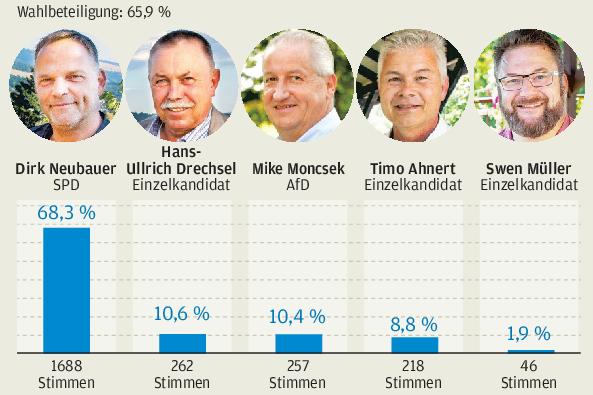 Dirk Neubauer bleibt Bürgermeister von Augustusburg