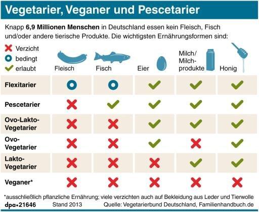 ist fisch vegetarisch