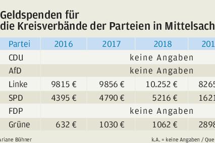 Welche Rolle Spenden im Bundestagswahlkampf spielen