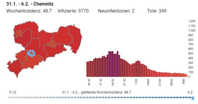 Die Entwicklung der Infektionszahlen in Chemnitz