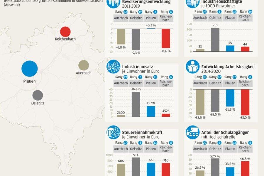 IHK-Studie: Das sind die Stärken und Schwächen der Vogtlandstädte