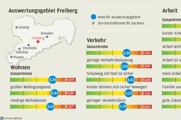 Freiberg und Familien: Ganz oft topp, einmal flopp