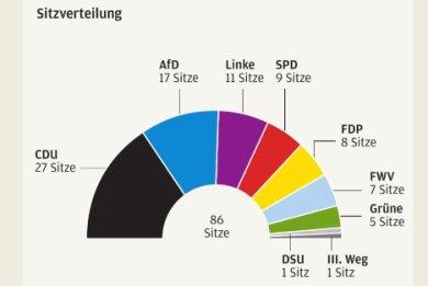 Das Ergebnis der Kreistagswahl im Vogtlandkreis vom Mai 2019.