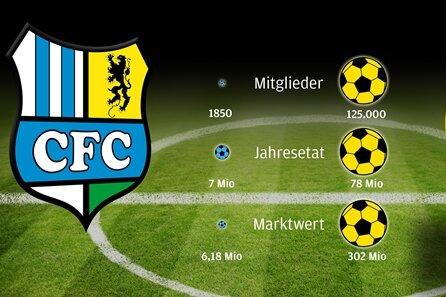 Fußball-Ticker: Chemnitzer FC im Pokal gegen Borussia Dortmund