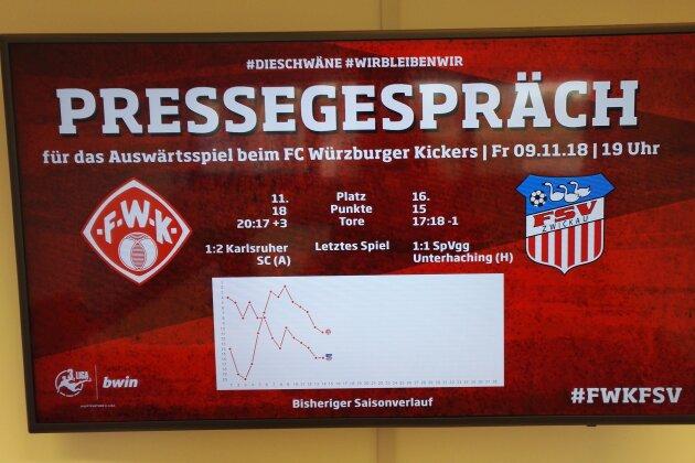 FSV Zwickau will Würzburger Krise ausnutzen