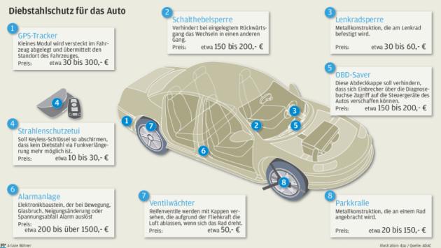 So schützen Sie Ihr Auto vor Dieben