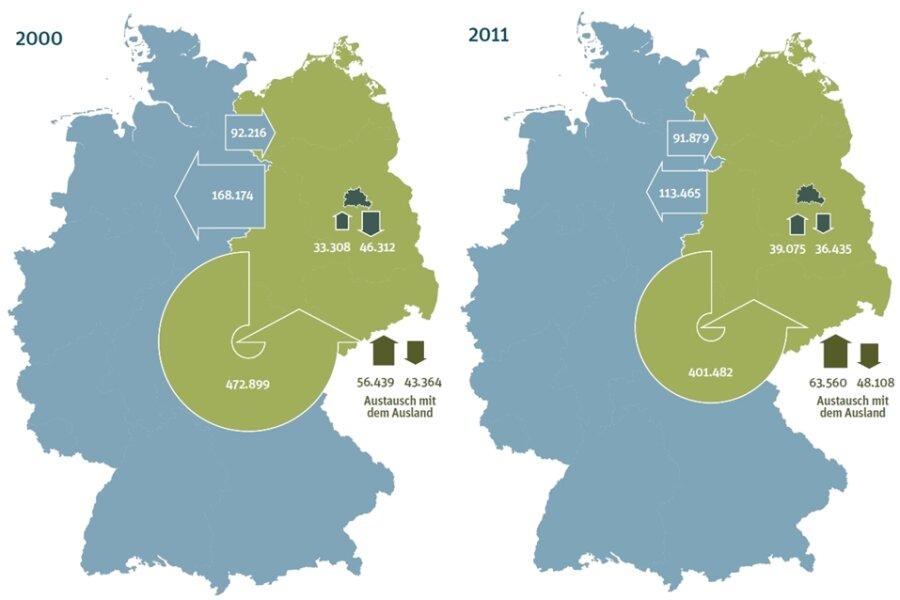 So sahen die Wanderungsbewegungen in Deutschland in den Jahren 2000 und 2011 aus. Der Wanderungssaldo - also die Differenz zwischen Zu- und Fortzügen - zwischen Ost und West war negativ. Das heißt: Unter dem Strich verlor der Osten Einwohner.