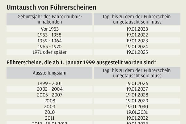 Führerscheinumtausch: Amt reagiert auf Dauer-Kritik