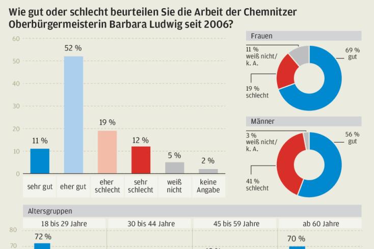 So beurteilen die Chemnitzer die Arbeit von OB Ludwig