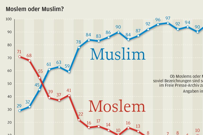 Moslem oder Muslim - was ist richtig?