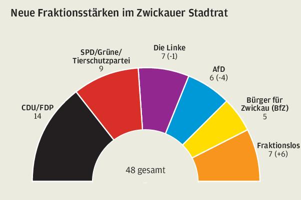 Stühlerücken im Zwickauer Stadtrat nach AfD-Spaltung