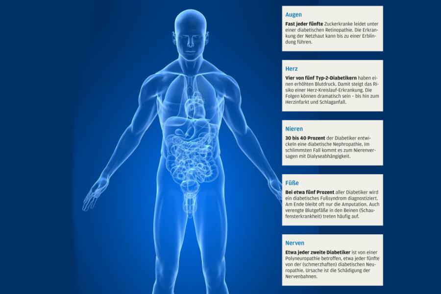 Führender Spezialist spricht über Diabetiker von morgen