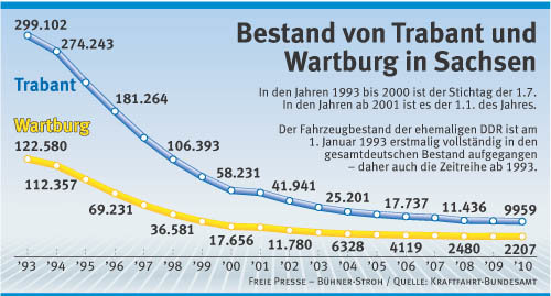 Erstmals weniger als 10.000 Trabis in Sachsen