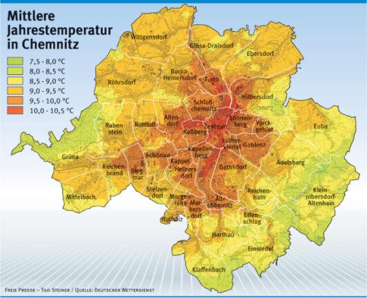 Im Chemnitzer Stadtzentrum ist es im Jahresschnitt am wärmsten, am Adelsberg am kühlsten.