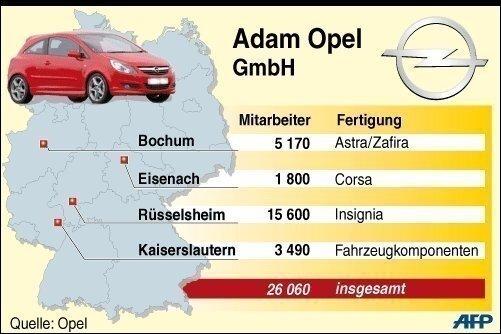Opel zählt in Deutschland gut 26.000 Beschäftigte. Die Standorte sind Rüsselsheim, Bochum, Eisenach und Kaiserslautern.