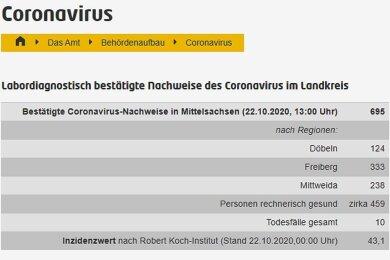Andernorts werden Corona-Neuinfektionen nicht nur für den gesamten Kreis, sondern auch nach Regionen oder gar Kommunen aufgeteilt. Im Bild: die Seite des Landkreises Mittelsachsen.
