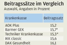 Die Krankenkassen-Beiträge in Sachsen bleiben stabil - vorerst