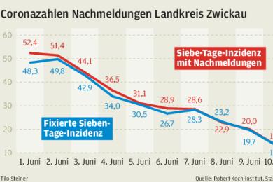Die Coronazahlen Nachmeldungen für Zwickau.