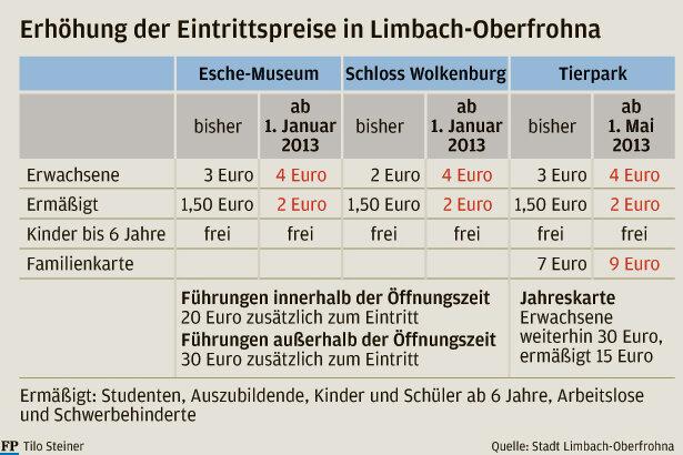 Limbach-Oberfrohna: Eintritt steigt in Museen und im Tierpark