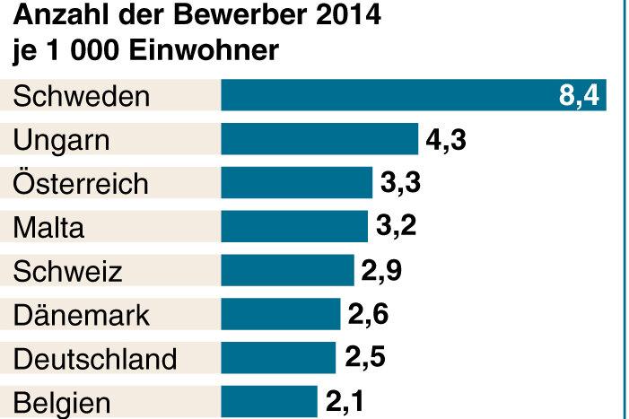 Relativ zur Einwohnerzahl stand Deutschland bei der Aufnahme von Flüchtlingen 2014 auf Platz 7 in Europa.