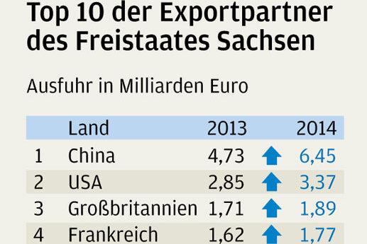Sachsens Wirtschaft verkauft so viel ins Ausland wie noch nie