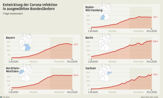 Corona Inzidenz Wann Kriegt Auch Der Freistaat Die Kurve Freie Presse Sachsen