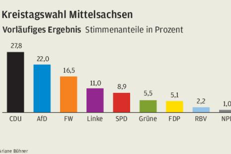 Mittelsachsens kleiner Landtag
