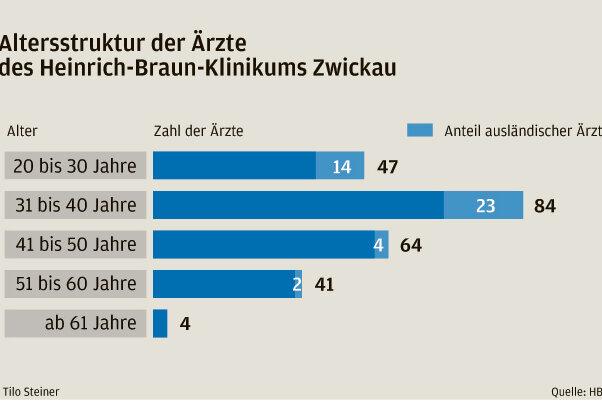 Fast jeder fünfte Arzt an Klinik hat keinen deutschen Pass