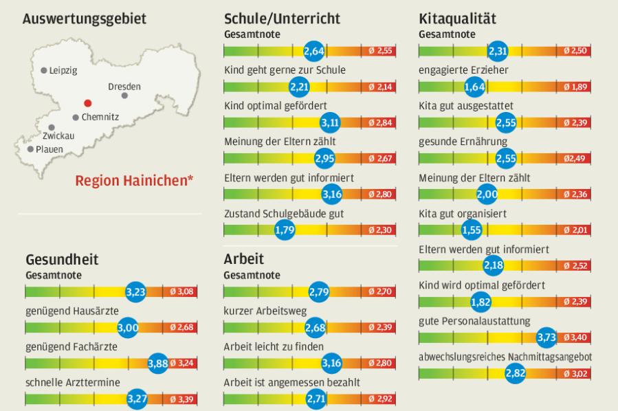 Hainichen: Lob für Kitas, Kritik an Schulen