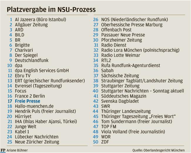 """NSU-Prozess: """"Freie Presse"""" auch per Los erfolgreich"""