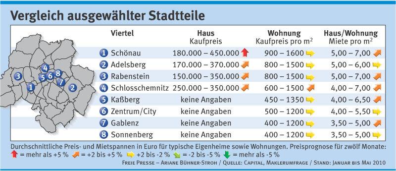 Wohnen in Chemnitz wird teurer