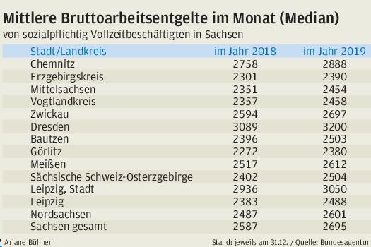Sachsen hat bei den Löhnen 2019 wieder etwas aufgeholt