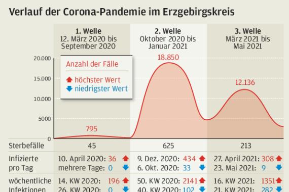 Verlauf der Corona Pandemie im Erzgebirgskreis