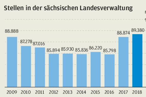Sachsens Landesregierung plant Rekordhaushalt