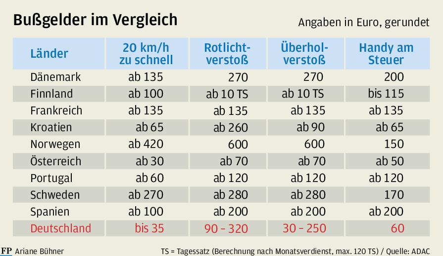 Nur wenige Urlaubsländer treiben Bußgelder in Deutschland ein