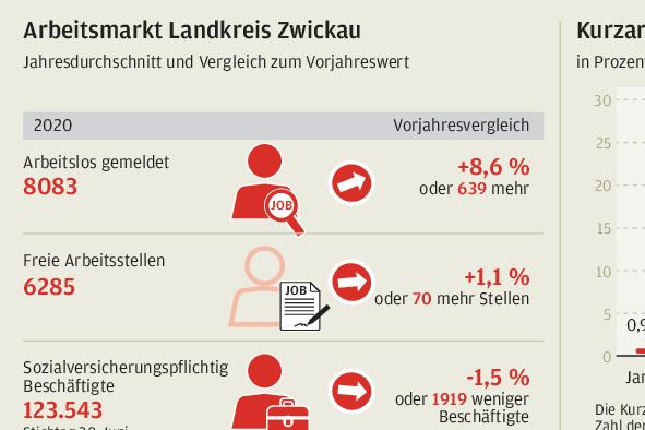 Wegen Corona: Mehr Arbeitslose im Landkreis Zwickau