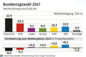 Rekordverlust für GroKo-Parteien - AfD wird Dritter