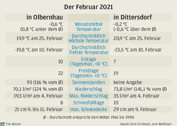 Februar präsentiert sich mit neuen Temperatur-Rekorden