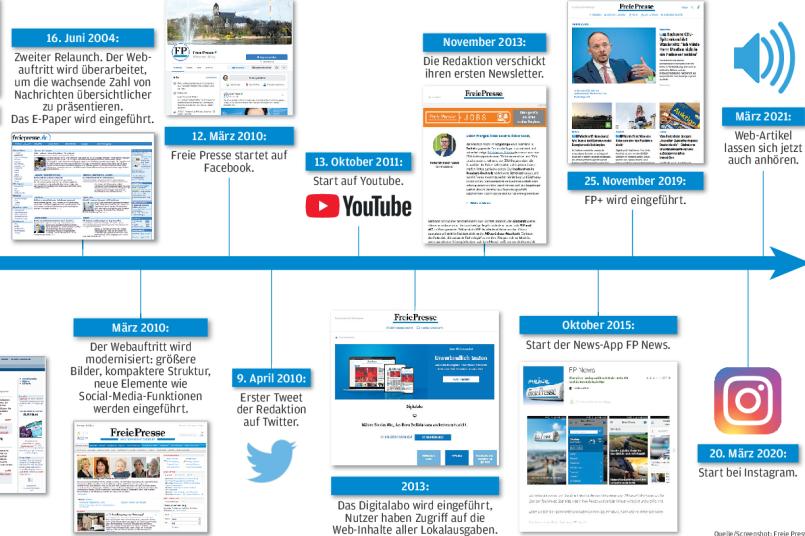 Wie die Zeitung digital wurde