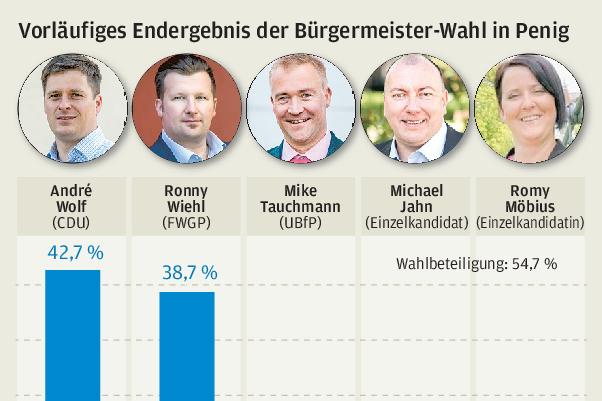André Wolf erobert Peniger Rathausthron