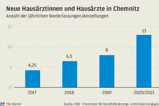 Wie Chemnitz neue Hausärzte anzieht