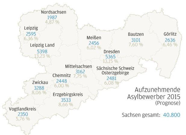 1. Wie viele Asylbewerber leben in Sachsen?