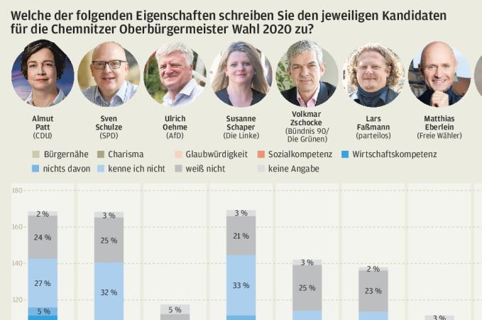 Bürgernah, kompetent, unbekannt: Die Profile der OB-Kandidaten