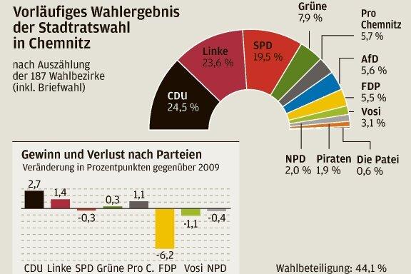 Chemnitz: CDU stärkste Kraft im Stadtrat