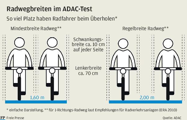 ADAC bemängelt jeden dritten Radweg