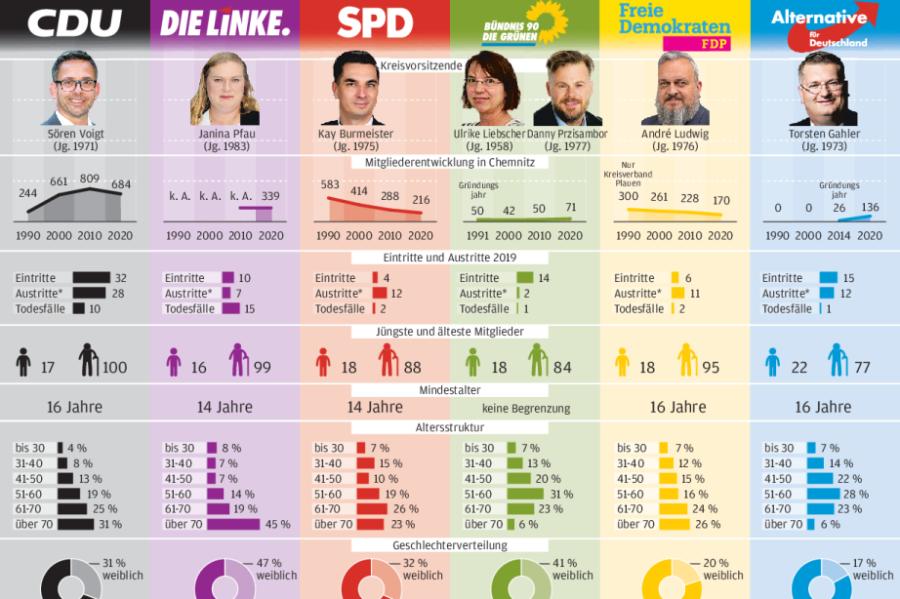 Parteien im Vogtland verlieren Mitglieder