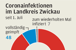 In Westsachsen sind Ungeimpfte Treiber der Pandemie